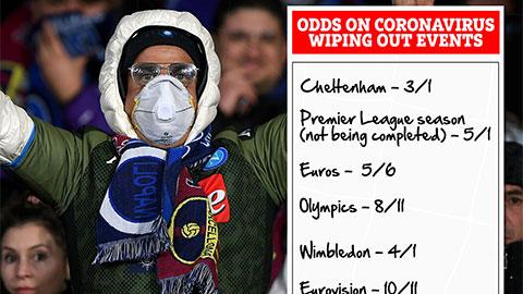 99 ngày trước EURO 2020: Ngày hội bóng đá lớn nhất châu Âu  đứng trước nguy cơ hủy bỏ vì virus corona