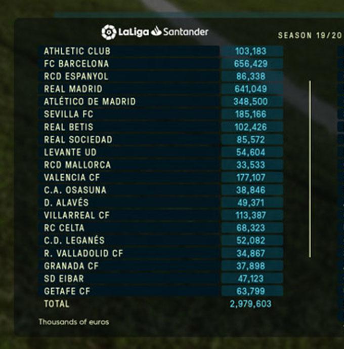 Giới hạn chi tiêu của các đội bóng La Liga
