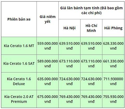 đối đầu Mazda 3 Hyundai Elantra Kia Cerato Co Gia Lăn Banh Bao Nhieu Bongdaplus Vn