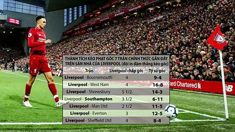 Soi kèo 11/3: Liverpool và Man City thắng kèo phạt góc