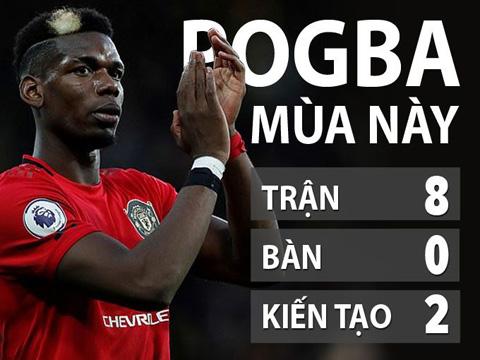 Thống kê siêu tệ của Pogba ở mùa này