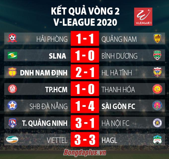 Kết Quả Lịch Thi đấu Bảng Xếp Hạng Vong 2 V League 2020 Bongdaplus Vn