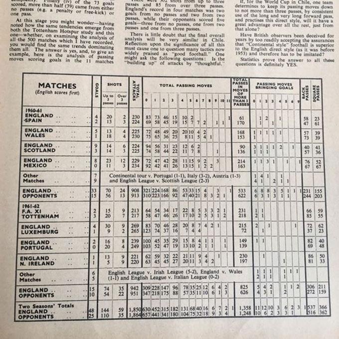 Thống kê của Reep từ nửa thế kỷ trước, thời điểm thống kê còn rất xa lạ với bóng đá
