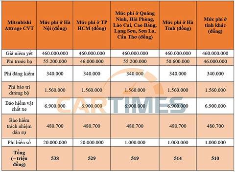 Giá lăn bánh Mitsubishi Attrage CVT 2020