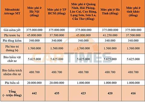 Giá lăn bánh Mitsubishi Attrage MT 2020