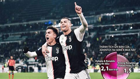 Ronaldo vs Dybala, cặp đôi lý tưởng cho hàng công Juventus