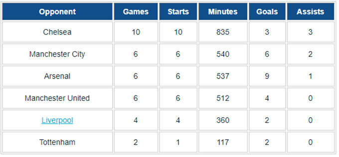 Thành tích của Messi trước các đội bóng Anh