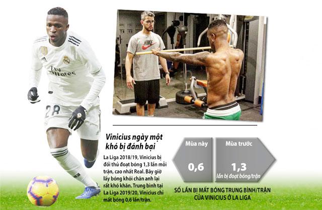 Thiago Lobo (ảnh nhỏ) đang giúp Vinicius trở nên mạnh mẽ và sắc bén hơn