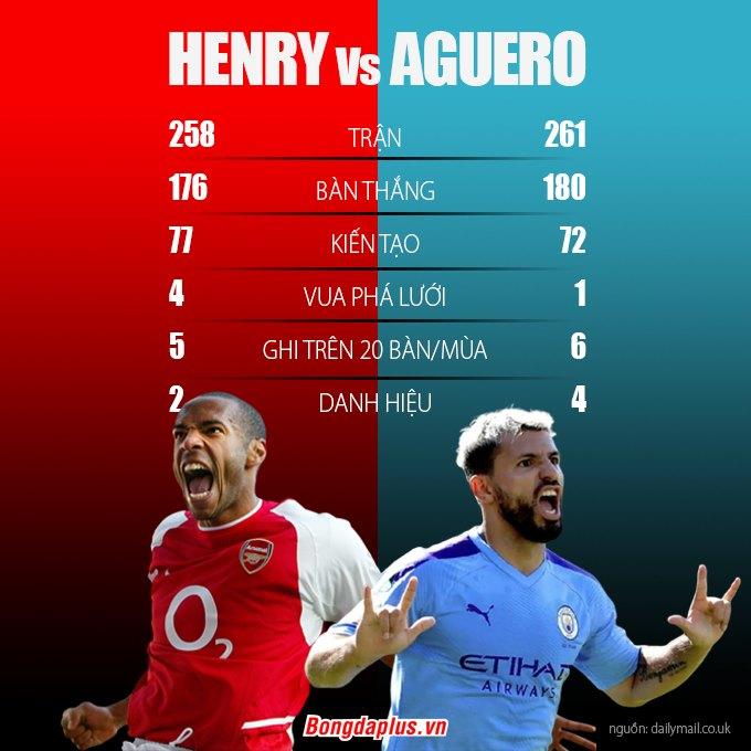 Sau Shearer, Henry và Aguero là những chân sút vĩ đại nhất lịch sử giải Ngoại hạng
