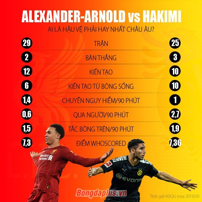 Thống kê so sánh Trent và Hakimi