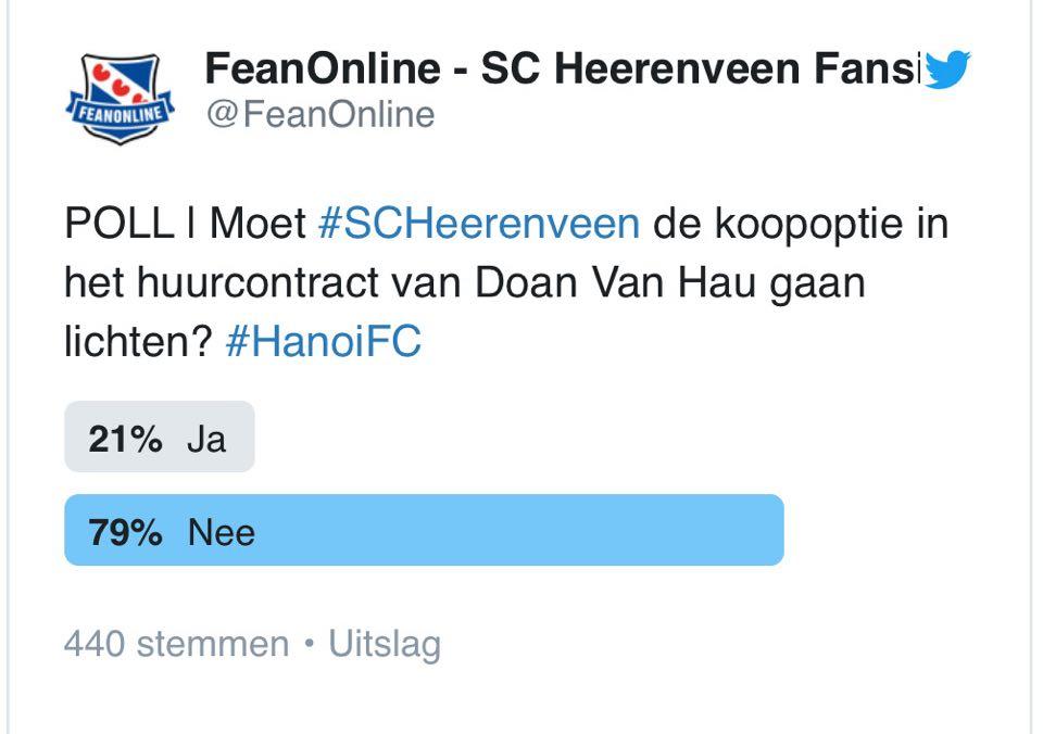 Số lượng bình chọn của CĐV về tương lai của Văn Hậu ở Heerenveen