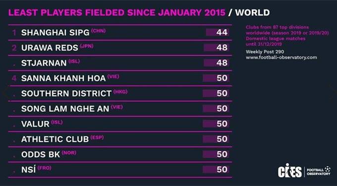 Sanna.KH và SLNA vào top 10 CLB dùng ít cầu thủ nhất khi thi đấu chuyên nghiệp