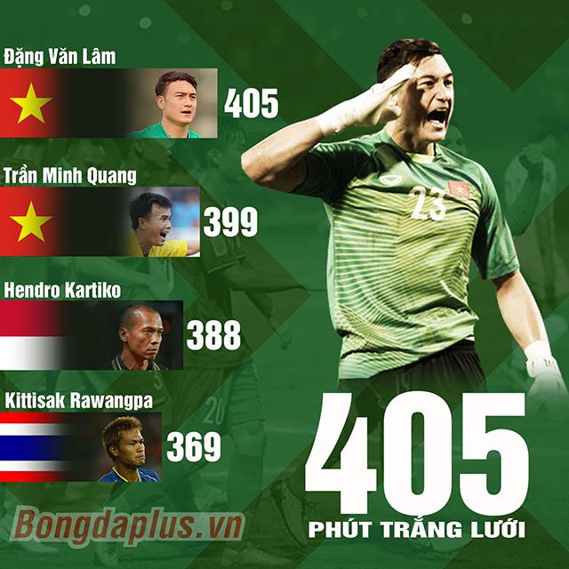 Văn Lâm trở thành thủ môn có thời gian giữ sạch lưới lâu nhất lịch sử AFF Cup