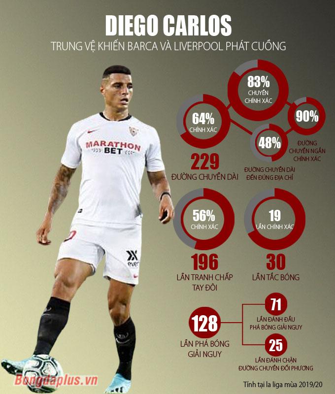 Diego Carlos có tỷ lệ chuyền bóng chính xác khá thấp
