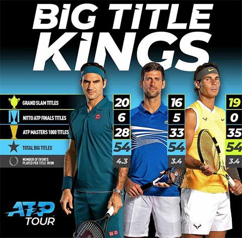 Bộ 3 Federer, Nadal, Djokovic kêu gọi giúp đỡ đồng nghiệp lúc khó khăn