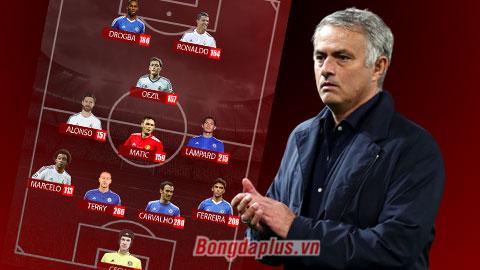HLV Mourinho & đội hình phục vụ ông nhiều nhất