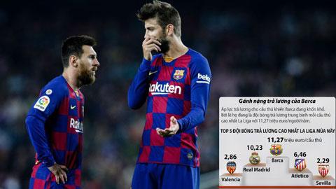 Barca tiếp tục muốn giảm lương cầu thủ