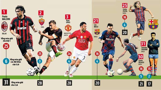 Messi khó đuổi kịp thành tích của những huyền thoại như Maldini, Giggs hay Totti