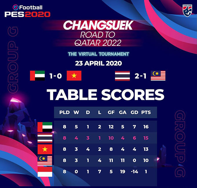 BXH chung cuộc của VL World Cup 2022 dựa trên PES 2020