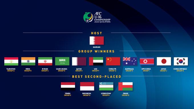 Danh sách các đội dự VCK U16 châu Á