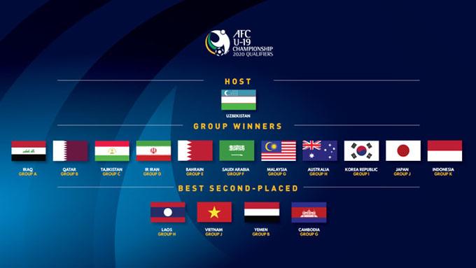 Danh sách các đội dự VCK U19 châu Á