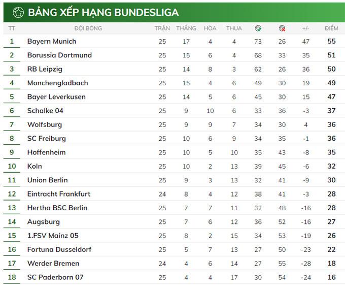 bảng xếp hạng Bundesliga TRỞ LẠI
