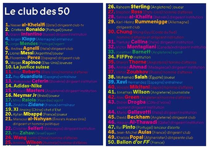 50 nhân vật có tầm ảnh hưởng nhất trong làng bóng đá.