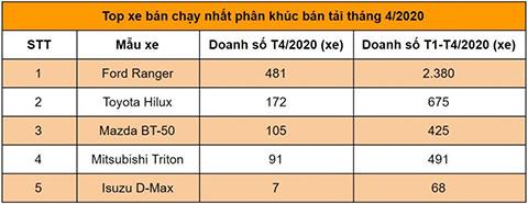 Top 5 mẫu xe bán tải bán chạy nhất thị trường Việt Nam trong tháng 4/2020