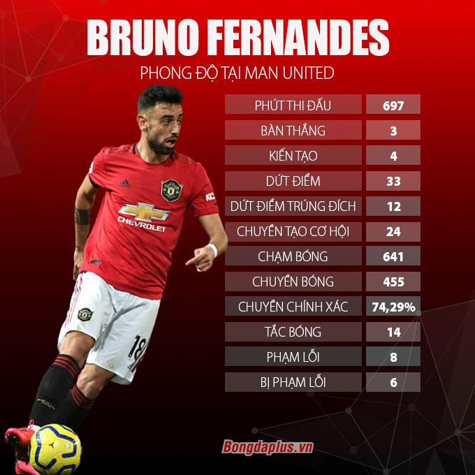 Bruno Fernandes đã góp phần khiến khoản nợ trong 3 tháng đầu năm phát sinh