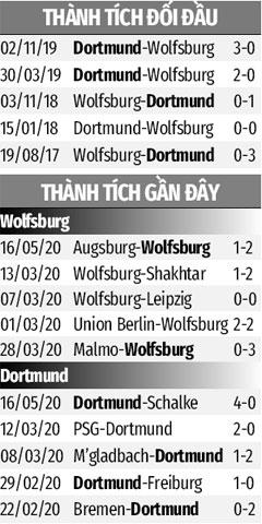 Nhận định bóng đá Wolfsburg vs Dortmund, 20h30 ngày 23/5: Thổi lửa trước đại chiến