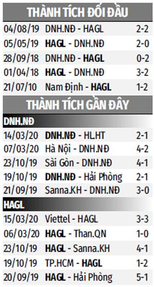 Nhận định bóng đá DNH Nam Định vs HAGL, 18h00 ngày 23/5: Lần thứ ba sẽ khác?