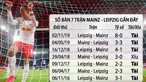 Soi kèo Mainz - Leipzig, 20h30 ngày 24/5: Tưng bừng bàn thắng