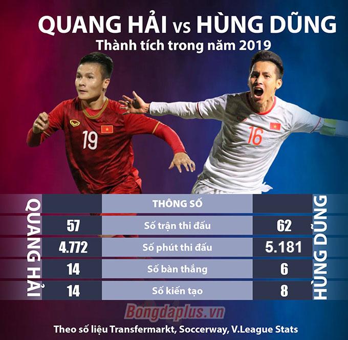 Hùng Dũng và Quang Hải thi đấu với số trận ấn tượng đối với bóng đá Việt Nam trong năm 2019 - Đồ họa: Như Duy