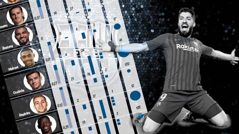 Công cuộc săn tiền đạo của Barca: 482 triệu euro cho... 90 bàn thắng