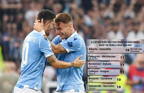 Immobile (phải) & Alberto sở hữu 1/3 tổng số bàn thắng của Lazio tại Serie A mùa này