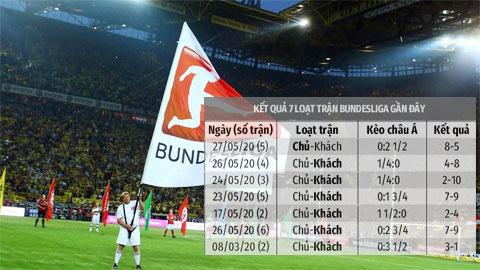 Soi kèo loạt trận Bundesliga ngày 30/5