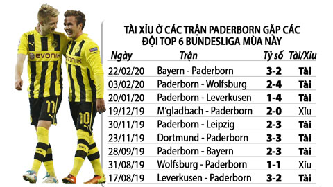 Tài trận Paderborn - Dortmund
