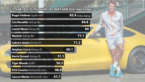 Roger Federer lần đầu lên đỉnh