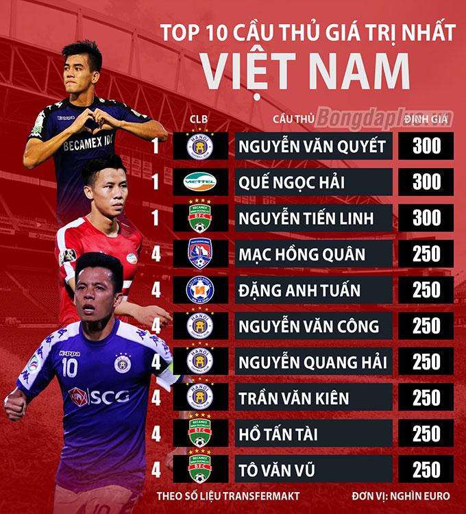 Văn Quyết, Ngọc Hải đắt giá nhất Việt Nam, cao gấp 12 lần Hùng Dũng