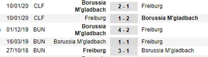 Nhận định bóng đá Freiburg vs M'Gladbach, 01h30 ngày 6/6