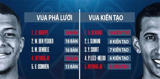 Di Maria dẫn đầu danh sách Vua kiến tạo tại Ligue 1 mùa này