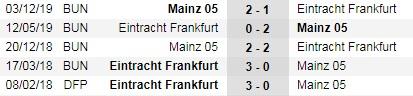 Nhận định bóng đá Eintracht Frankfurt vs Mainz, 20h30 ngày 6/6