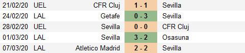 Nhận định Sevilla vs Real Betis, 03h00 ngày 12/6