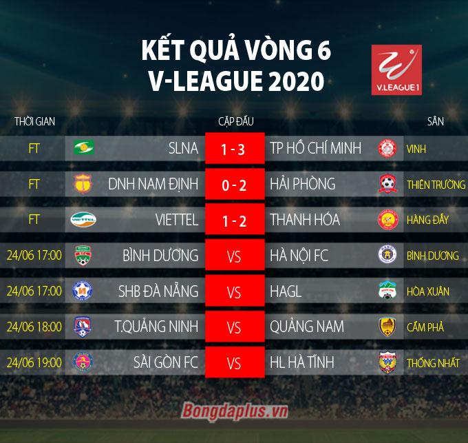 Kết quả, BXH vòng 6 V-League 2020