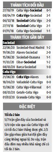 Nhận định bóng đá Sociedad vs Celta Vigo, 00h30 ngày 24/06: Sociedad tìm lại  niềm vui