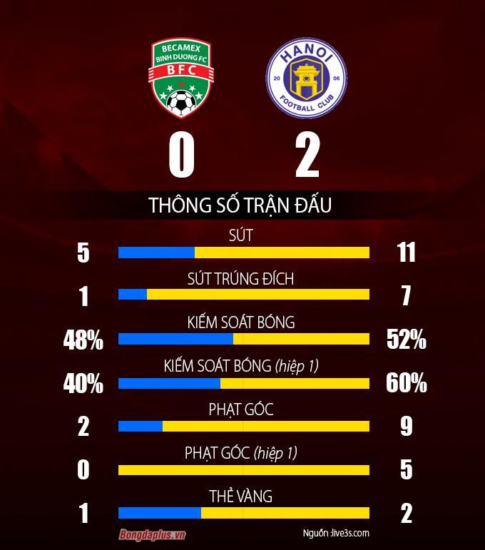 B.BD 0-2 Hà Nội FC: 2bàn thắng, 9 phút bù giờ và những cãi vã to tiếng