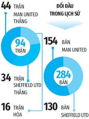 Tường thuật Man United 3-0 Sheffield
