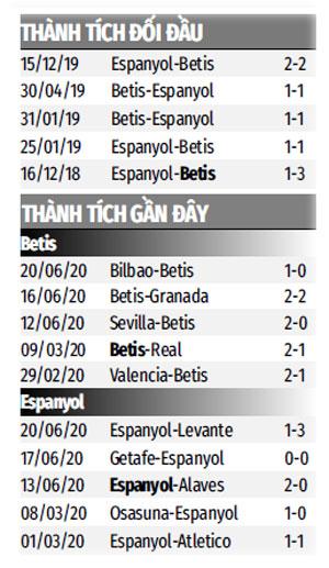 Nhận định bóng đá Betis vs Espanyol, 3h00 ngày 26/6: Thay tướng đổi vận