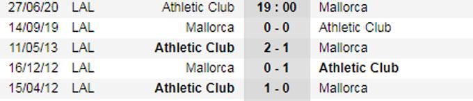 Nhận định bóng đá Bilbao vs Mallorca, 19h00 ngày 27/6