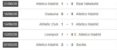 Nhận định bóng đá Atletico Madrid vs Alaves, 03h00 ngày 28/6